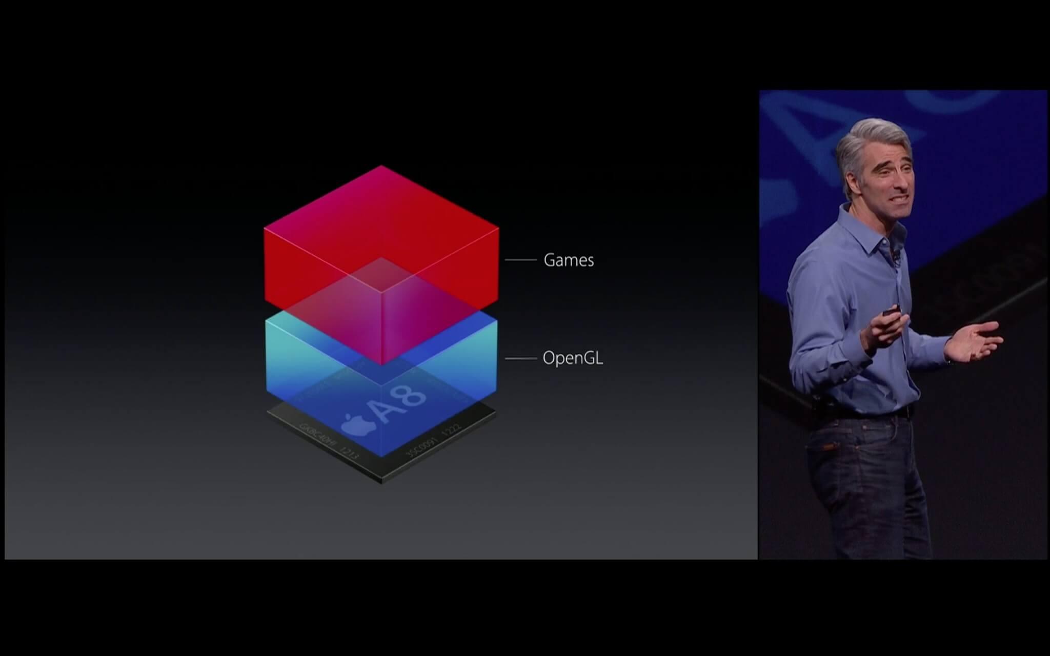 OpenGL frisst derzeit viel Ressourcen (Bildrechte: Apple)