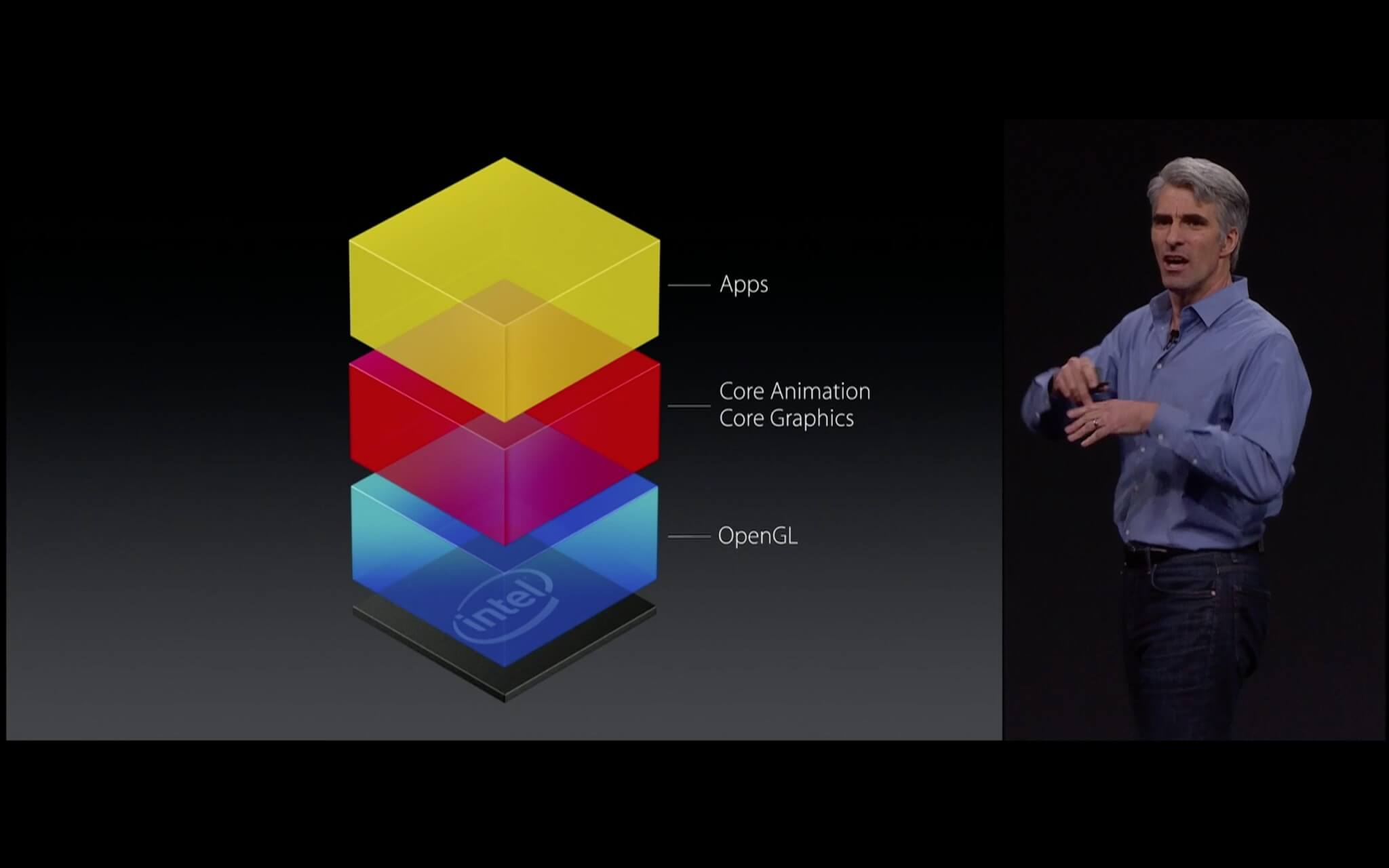 Derzeit unterstützt OS X nur OpenGL (Bildrechte: Apple)